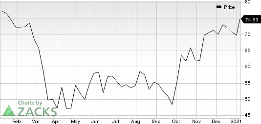 Cambridge Bancorp Price
