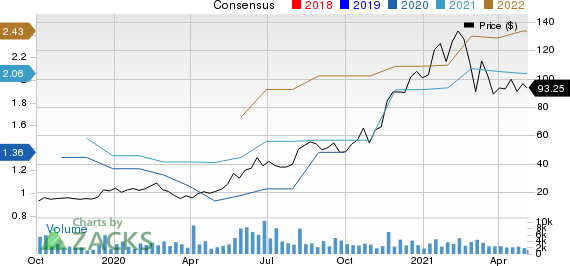 Cerence Inc. Price and Consensus