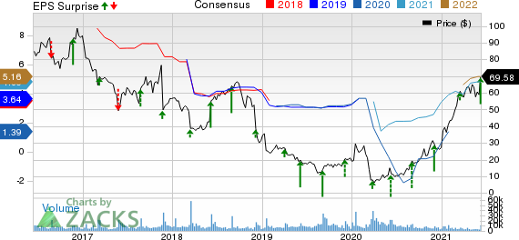 Signet Jewelers Limited Price, Consensus and EPS Surprise