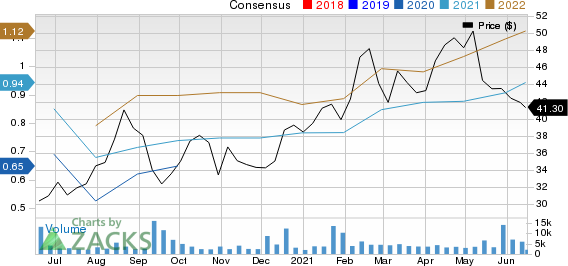 The AZEK Company Inc. Price and Consensus