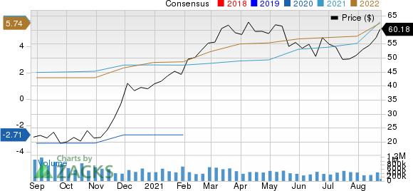 Kohls Corporation Price and Consensus