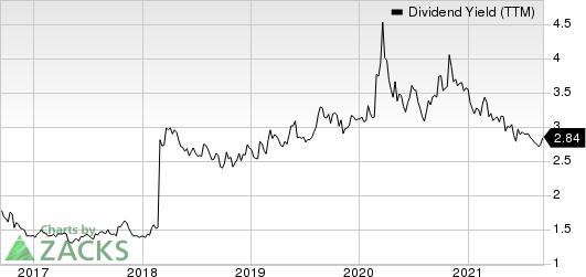 Juniper Networks, Inc. Dividend Yield (TTM)