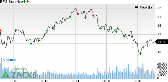 Owens-Illinois (OI) Q2 Earnings: Will the Stock Disappoint?