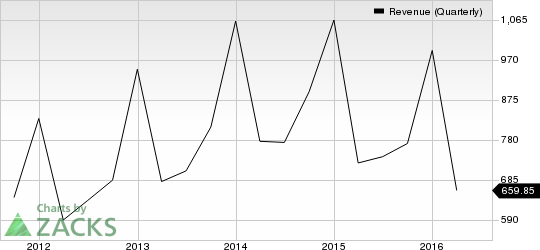 Fossil Group (FOSL) Stock Soars 8% on Q2 Earnings and Revenues Beat