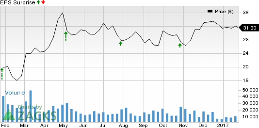 Should You Buy Murphy Oil (MUR) Ahead of Earnings?