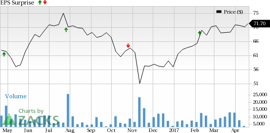 What's in the Cards for Centene (CNC) this Earnings Season?