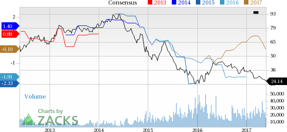 Why Is Range Resources (RRC) Down 9% Since the Last Earnings Report?