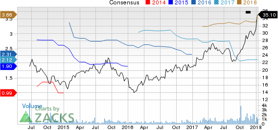 Century Communities, Inc. Price and Consensus