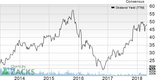Virtusa Corporation Dividend Yield (TTM)