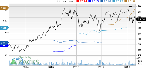 Eli Lilly and Company Price and Consensus