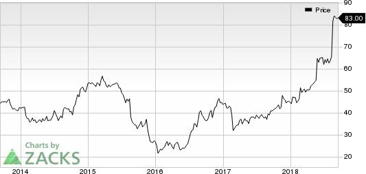 America's Car-Mart, Inc. Price