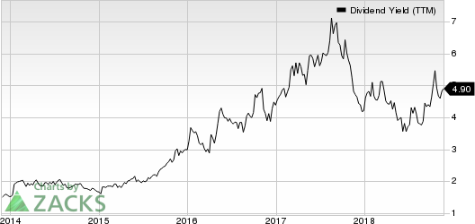 Buckle, Inc. (The) Dividend Yield (TTM)