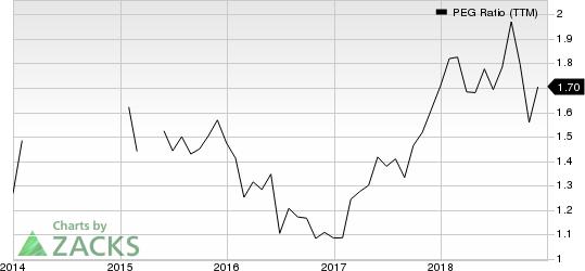 EPAM Systems, Inc. PEG Ratio (TTM)