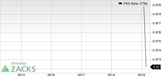 LATAM Airlines Group S.A. PEG Ratio (TTM)
