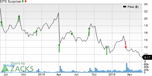 Cloudera, Inc. Price and EPS Surprise