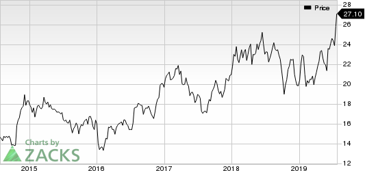 Gentex Corporation Price