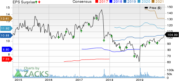 Celgene Corporation Price, Consensus and EPS Surprise