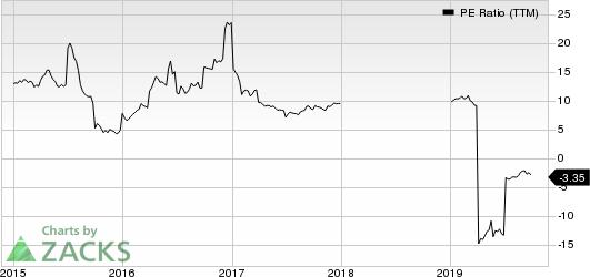 Avianca Holdings S.A. PE Ratio (TTM)