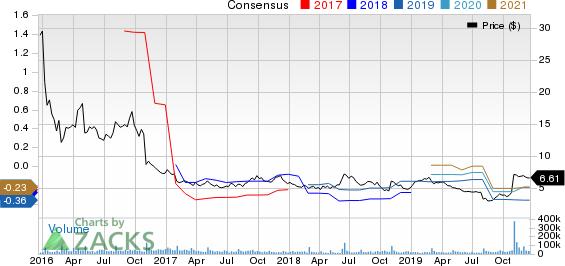 Fitbit, Inc. Price and Consensus