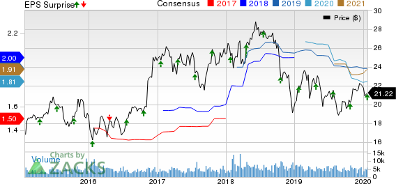 Associated Banc-Corp Price, Consensus and EPS Surprise
