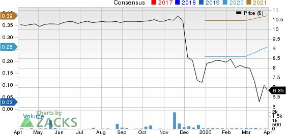 GigCapital, Inc. Price and Consensus