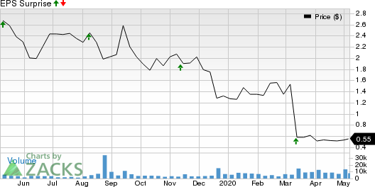 Nabriva Therapeutics AG Price and EPS Surprise