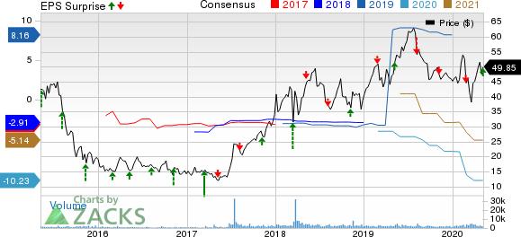 Arena Pharmaceuticals Inc Price, Consensus and EPS Surprise