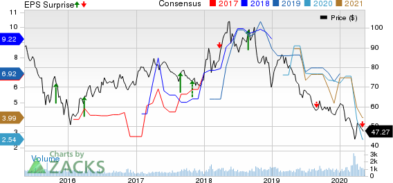 China Petroleum  Chemical Corporation Price, Consensus and EPS Surprise