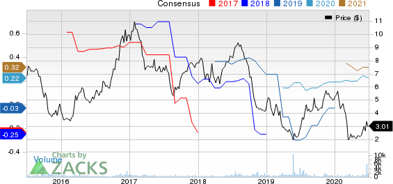 Orion Group Holdings, Inc. Price and Consensus