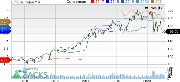 CME Group Inc. Price, Consensus and EPS Surprise