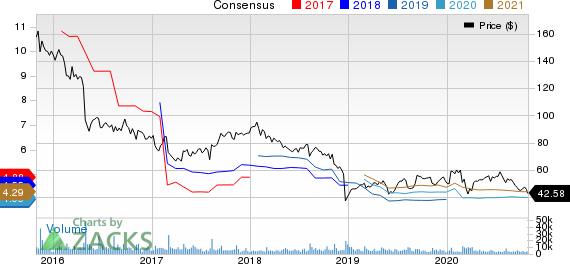 Perrigo Company plc Price and Consensus