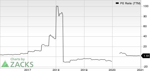 Tsakos Energy Navigation Ltd PE Ratio (TTM)