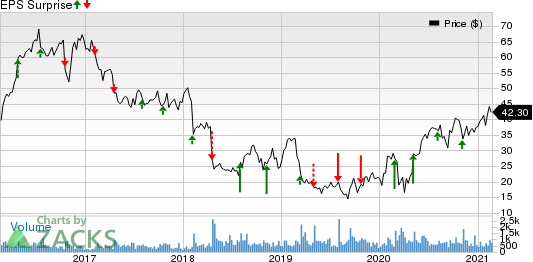 Clearwater Paper Corporation Price and EPS Surprise