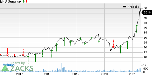 Rocky Brands, Inc. Price and EPS Surprise