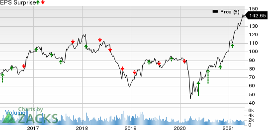 Eagle Materials Inc Price and EPS Surprise