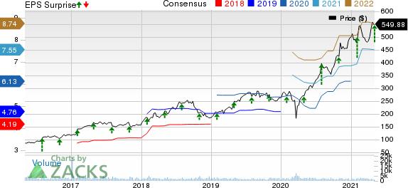 IDEXX Laboratories, Inc. Price, Consensus and EPS Surprise