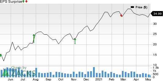 Koppers Holdings Inc. Price and EPS Surprise