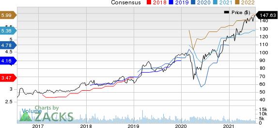 Garmin Ltd. Price and Consensus