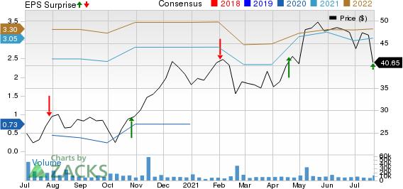 HarleyDavidson, Inc. Price, Consensus and EPS Surprise