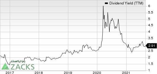 Horizon Bancorp IN Dividend Yield (TTM)