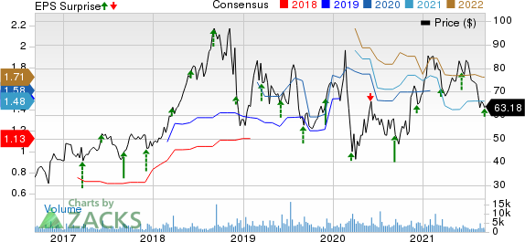 HealthEquity, Inc. Price, Consensus and EPS Surprise