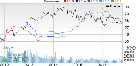 Should You sell Eastman Chemical (EMN) Before Earnings?