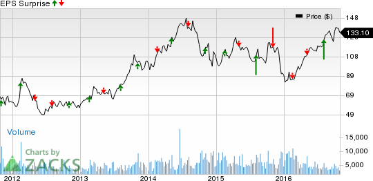 What's in Store for Cimarex Energy (XEC) in Q3 Earnings?