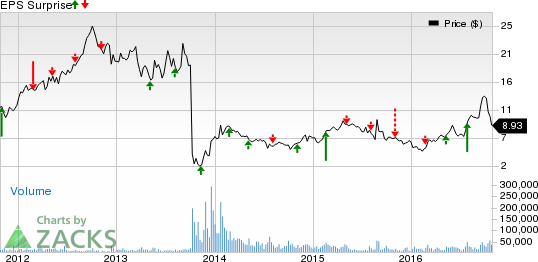 ARIAD (ARIA): Is a Beat in the Cards this Earnings Season?