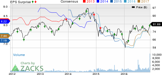 Canadian Imperial (CM) Up on Higher Q4 Earnings, Revenues