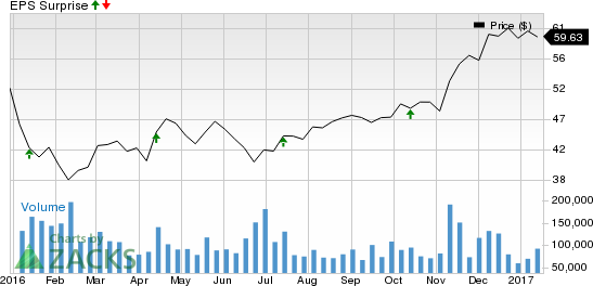 Will Citigroup (C) Stock's Rally Continue Post Q4 Earnings?