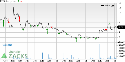 What's in Store for Conatus (CNAT) this Earnings Season?