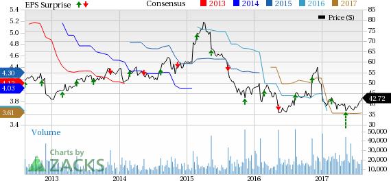 Kohl's stock options