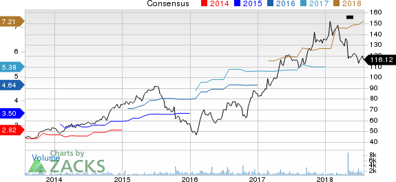 Marriot Vacations Worldwide Corporation Price and Consensus