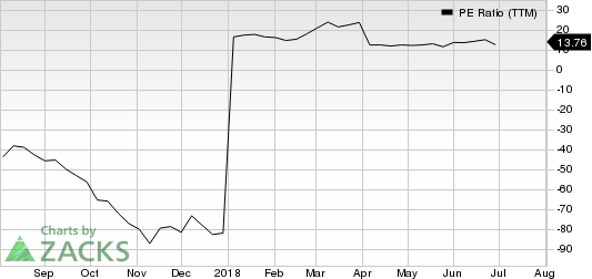 Mammoth Energy Services, Inc. PE Ratio (TTM)